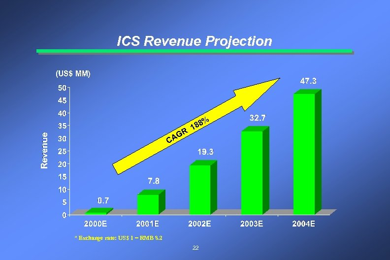 ICS Revenue Projection R AG C 8 18 * Exchange rate: US$ 1 =