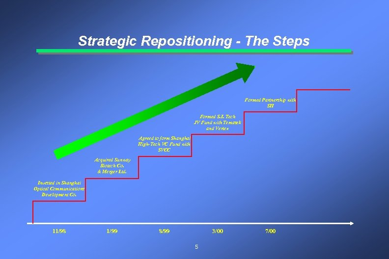Strategic Repositioning - The Steps Formed Partnership with SII Formed S. I. Tech JV