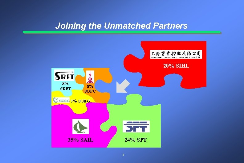 Joining the Unmatched Partners 20% SIHL 8% SRFT 8% SOPC 5% SGEG 35% SAIL