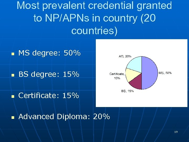 Most prevalent credential granted to NP/APNs in country (20 countries) n MS degree: 50%