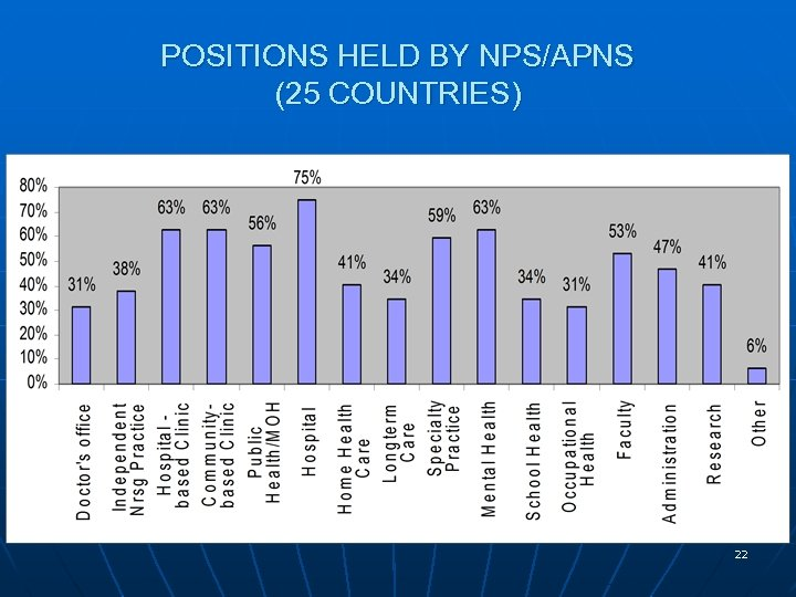 POSITIONS HELD BY NPS/APNS (25 COUNTRIES) 22