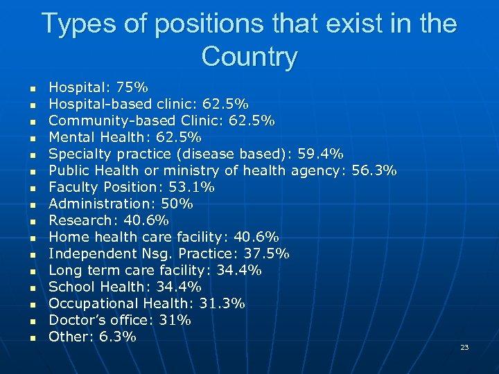 Types of positions that exist in the Country n n n n Hospital: 75%