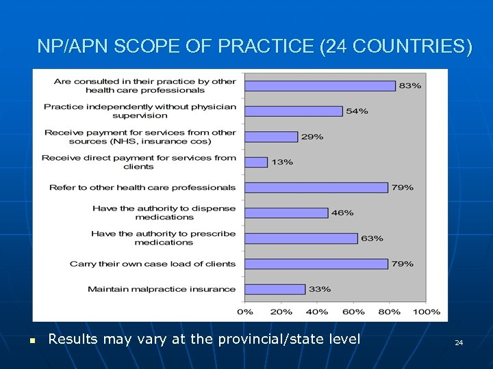NP/APN SCOPE OF PRACTICE (24 COUNTRIES) n Results may vary at the provincial/state level