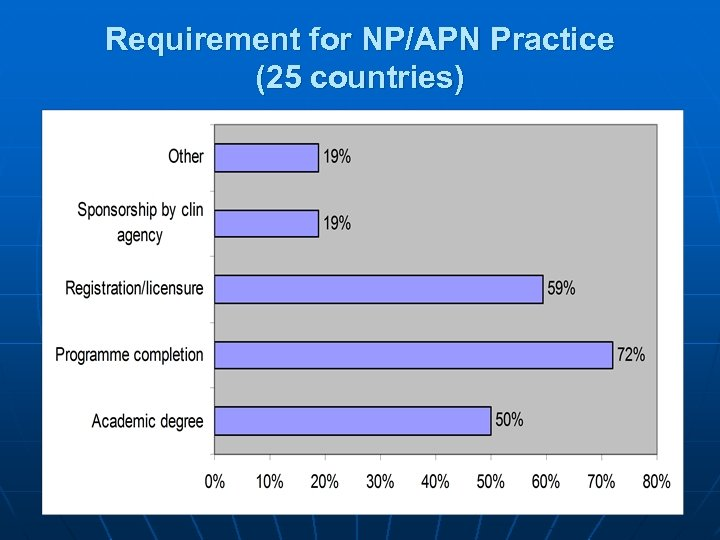 Requirement for NP/APN Practice (25 countries) 26