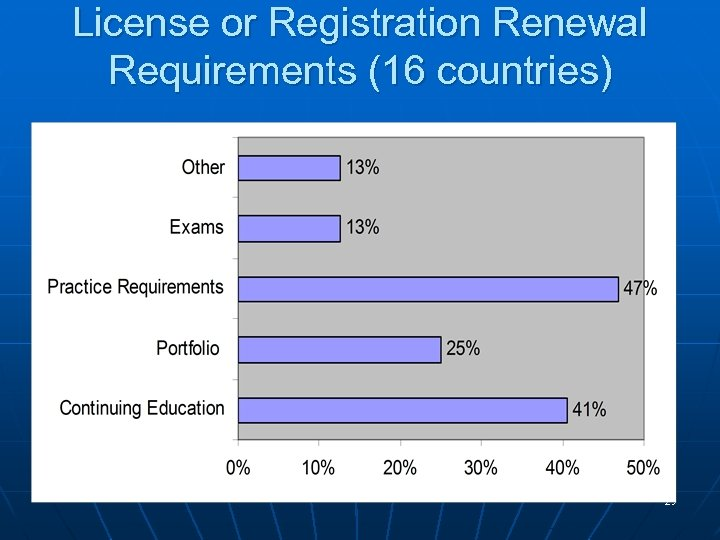 License or Registration Renewal Requirements (16 countries) 29