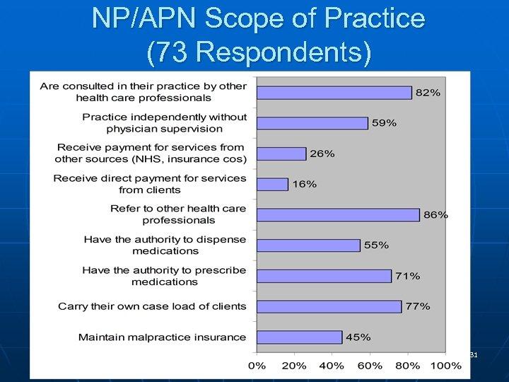 NP/APN Scope of Practice (73 Respondents) 31