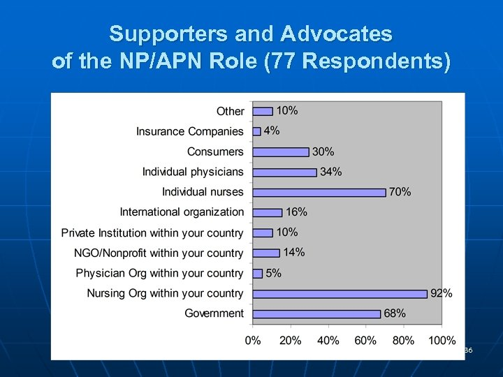 Supporters and Advocates of the NP/APN Role (77 Respondents) 36