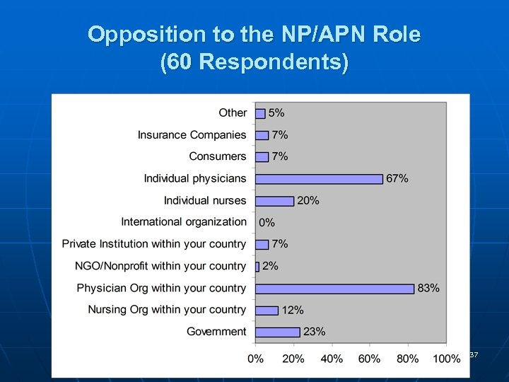 Opposition to the NP/APN Role (60 Respondents) 37