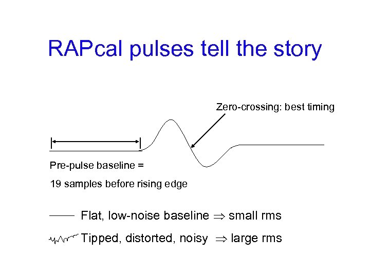 RAPcal pulses tell the story Zero-crossing: best timing | | Pre-pulse baseline = 19
