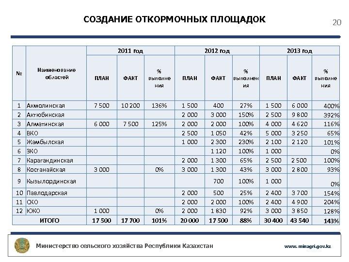 СОЗДАНИЕ ОТКОРМОЧНЫХ ПЛОЩАДОК 2011 год № 1 2 3 4 5 6 7 8