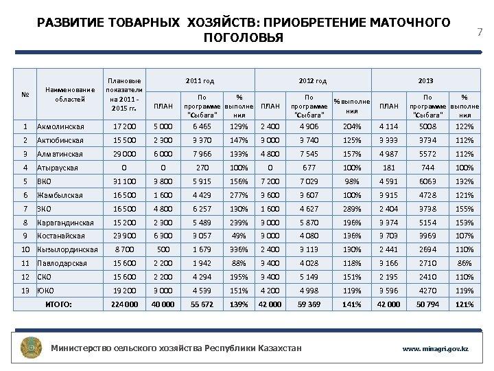 РАЗВИТИЕ ТОВАРНЫХ ХОЗЯЙСТВ: ПРИОБРЕТЕНИЕ МАТОЧНОГО ПОГОЛОВЬЯ № Наименование областей 2011 год Плановые показатели на