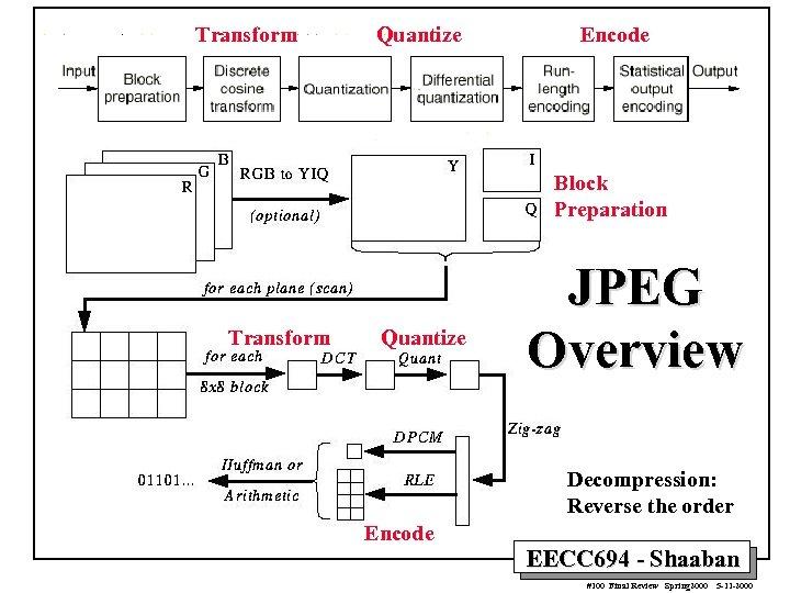 Transform Quantize Encode Block Preparation Transform Quantize JPEG Overview Decompression: Reverse the order Encode
