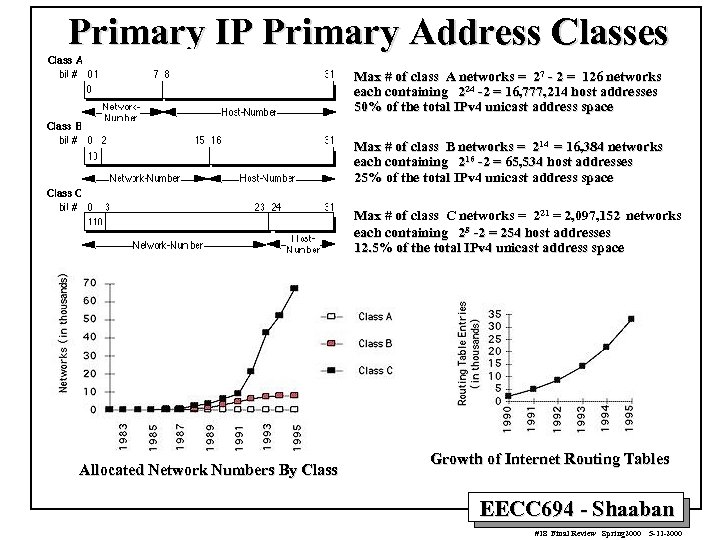 Primary IP Primary Address Classes Max # of class A networks = 27 -