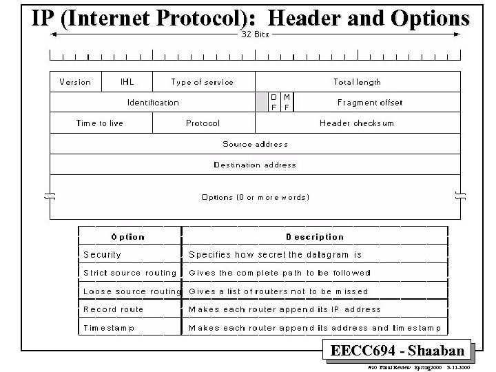 IP (Internet Protocol): Header and Options EECC 694 - Shaaban #20 Final Review Spring