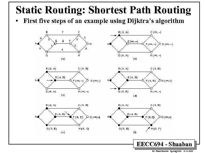 Static Routing: Shortest Path Routing • First five steps of an example using Dijktra's