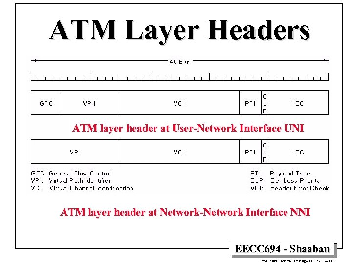 ATM Layer Headers ATM layer header at User-Network Interface UNI ATM layer header at