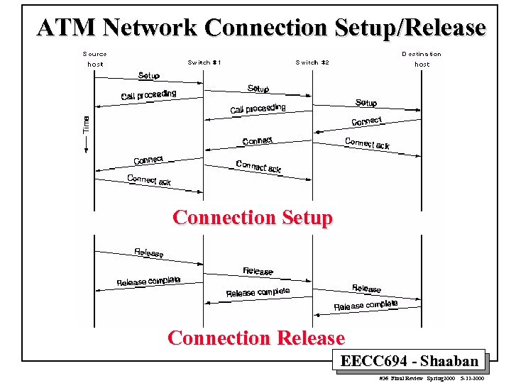 ATM Network Connection Setup/Release Connection Setup Connection Release EECC 694 - Shaaban #36 Final