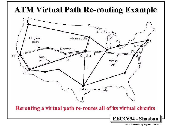 ATM Virtual Path Re-routing Example Rerouting a virtual path re-routes all of its virtual