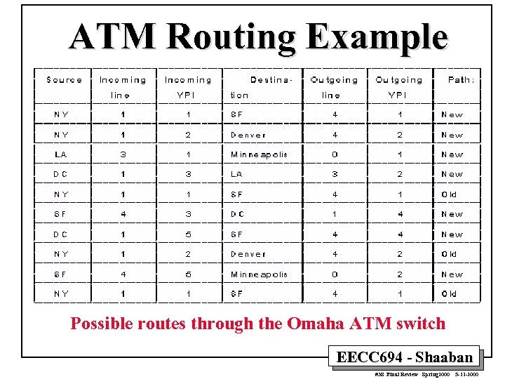 ATM Routing Example Possible routes through the Omaha ATM switch EECC 694 - Shaaban
