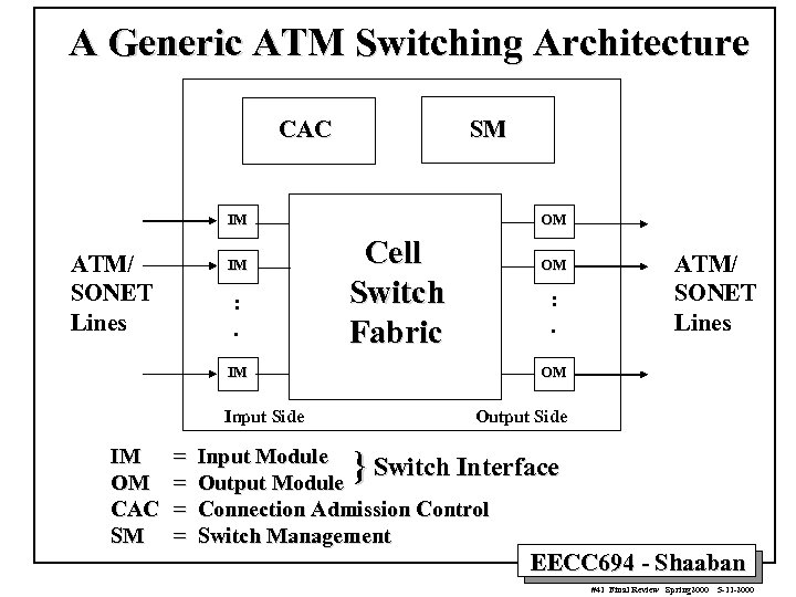 A Generic ATM Switching Architecture CAC SM IM ATM/ SONET Lines IM : .