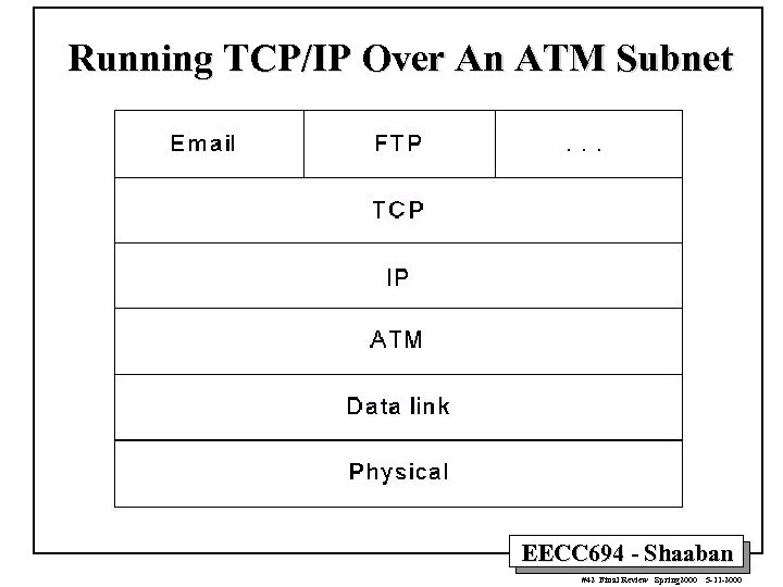 Running TCP/IP Over An ATM Subnet EECC 694 - Shaaban #42 Final Review Spring