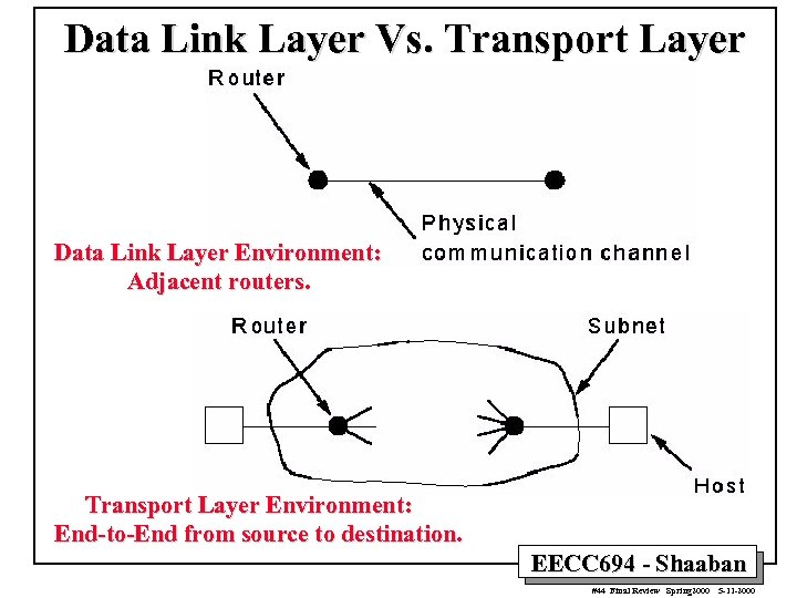Data Link Layer Vs. Transport Layer Data Link Layer Environment: Adjacent routers. Transport Layer