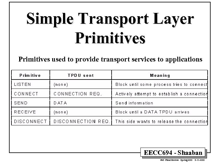 Simple Transport Layer Primitives used to provide transport services to applications EECC 694 -