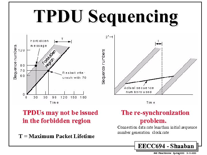 TPDU Sequencing TPDUs may not be issued in the forbidden region T = Maximum
