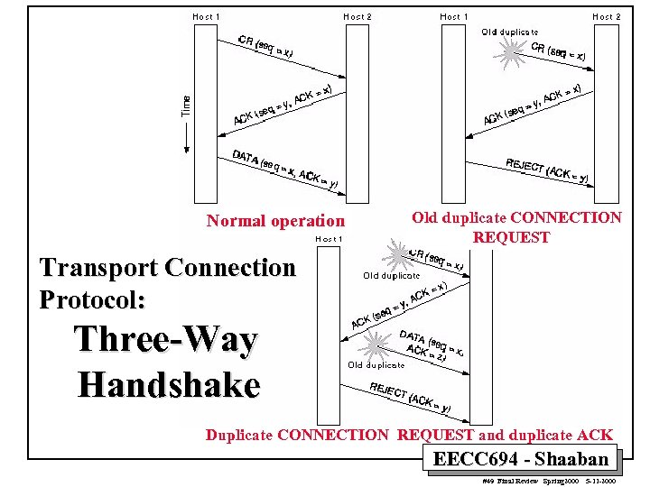 Normal operation Old duplicate CONNECTION REQUEST Transport Connection Protocol: Three-Way Handshake Duplicate CONNECTION REQUEST