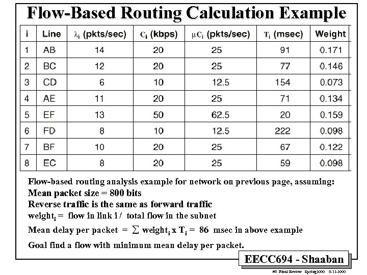 Flow-Based Routing Calculation Example Flow-based routing analysis example for network on previous page, assuming: