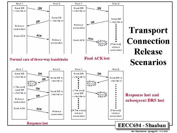 Normal case of three-way handshake Final ACK lost Transport Connection Release Scenarios Response lost