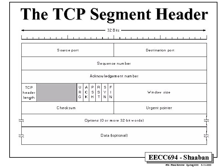 The TCP Segment Header EECC 694 - Shaaban #54 Final Review Spring 2000 5