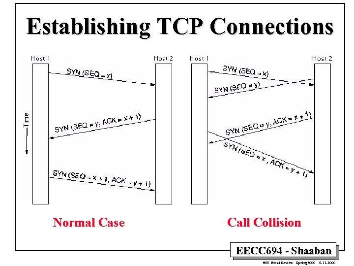 Establishing TCP Connections Normal Case Call Collision EECC 694 - Shaaban #55 Final Review