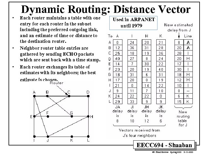 • • • Dynamic Routing: Distance Vector Each router maintains a table with