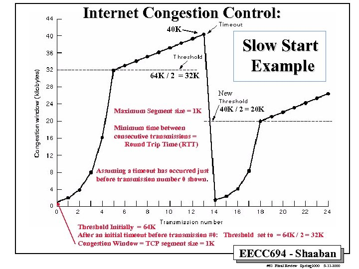 Internet Congestion Control: 40 K Slow Start Example 64 K / 2 = 32