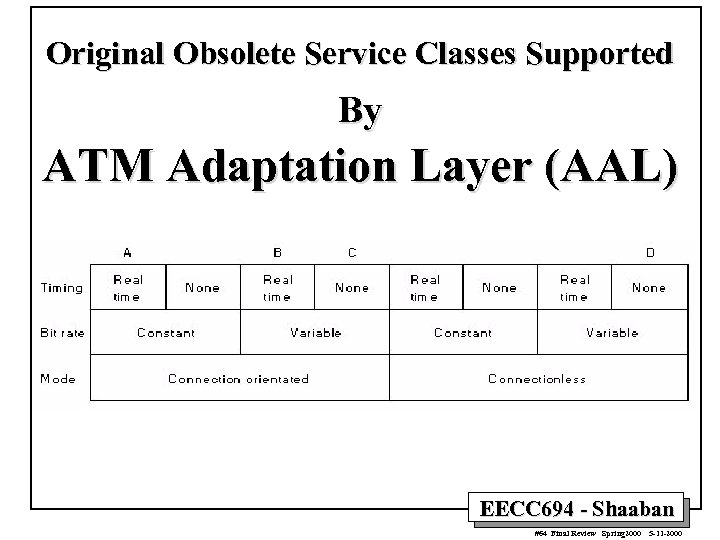 Original Obsolete Service Classes Supported By ATM Adaptation Layer (AAL) EECC 694 - Shaaban