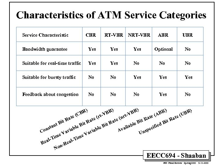 Characteristics of ATM Service Categories Service Characteristic CBR RT-VBR Bandwidth guarantee Yes Yes Suitable
