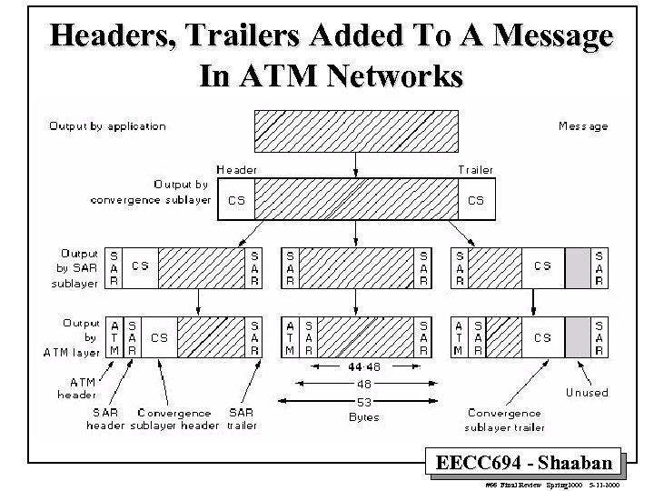 Headers, Trailers Added To A Message In ATM Networks EECC 694 - Shaaban #66