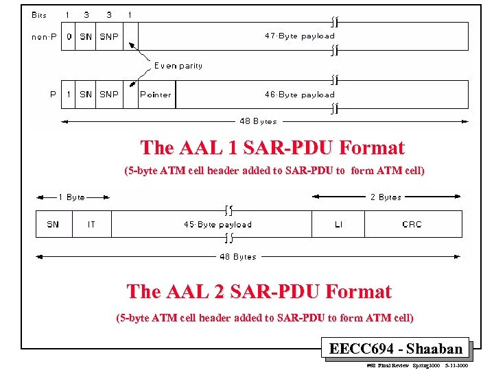 The AAL 1 SAR-PDU Format (5 -byte ATM cell header added to SAR-PDU to