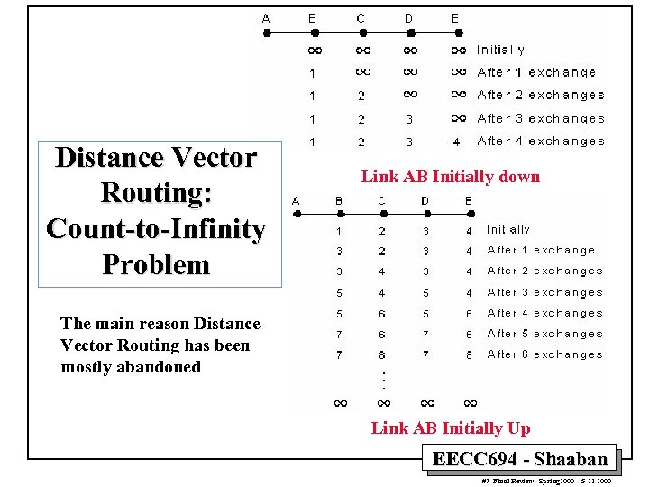Distance Vector Routing: Count-to-Infinity Problem Link AB Initially down The main reason Distance Vector