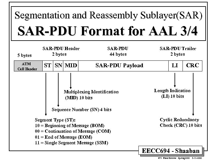 Segmentation and Reassembly Sublayer(SAR) SAR-PDU Format for AAL 3/4 SAR-PDU Header 2 bytes 5