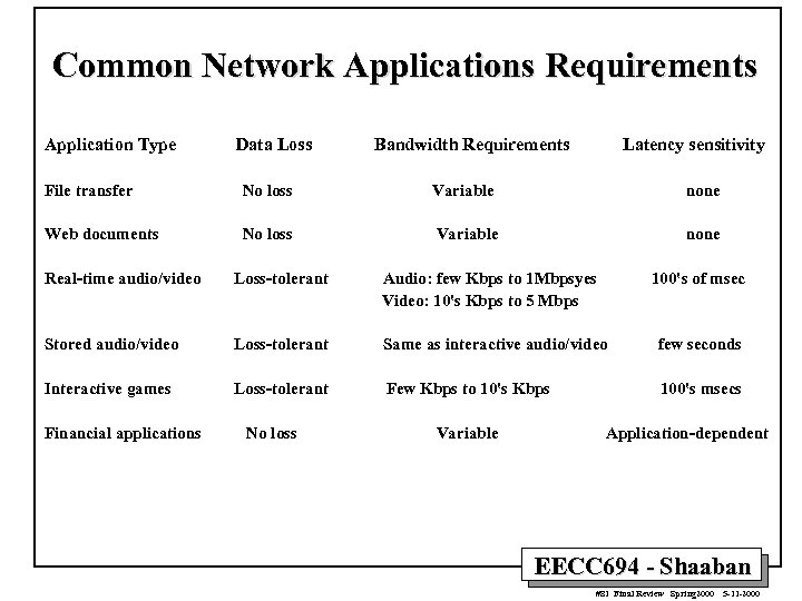 Common Network Applications Requirements Application Type Data Loss Bandwidth Requirements Latency sensitivity File transfer