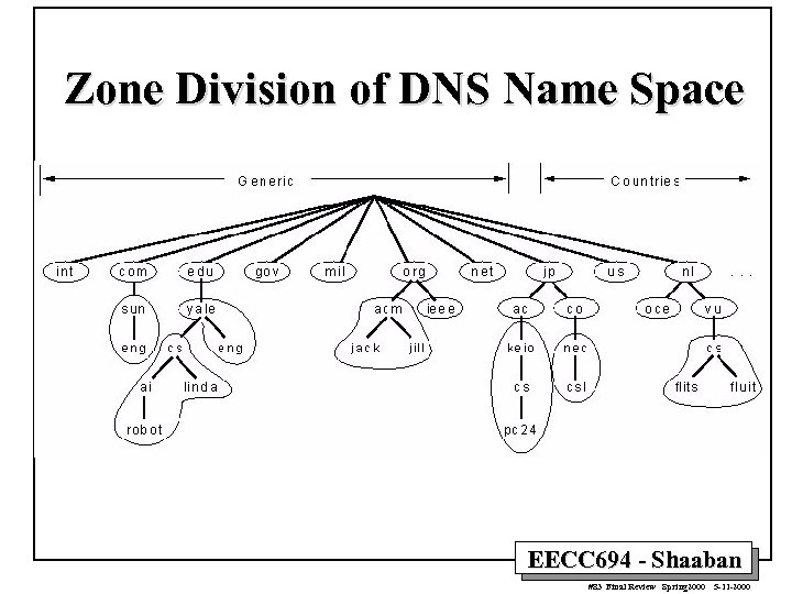 Zone Division of DNS Name Space EECC 694 - Shaaban #83 Final Review Spring