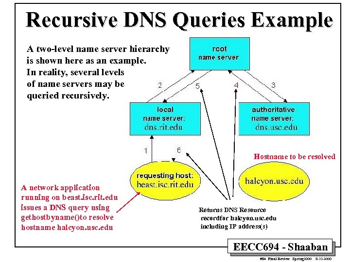 Recursive DNS Queries Example A two-level name server hierarchy is shown here as an