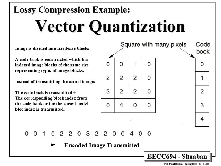 Lossy Compression Example: Vector Quantization Image is divided into fixed-size blocks A code book