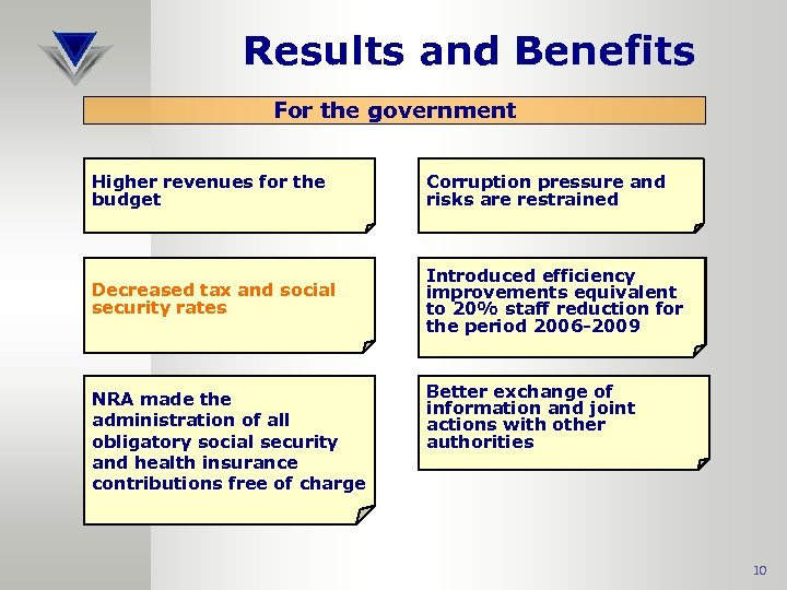 Results and Benefits For the government Higher revenues for the budget Corruption pressure and