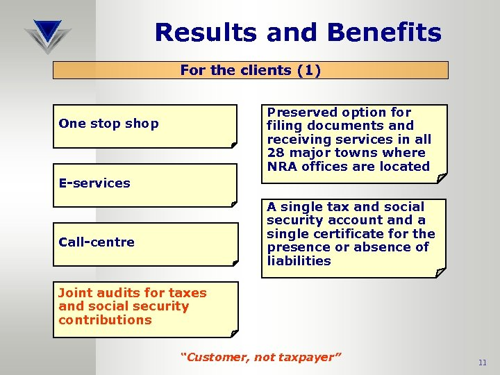 Results and Benefits For the clients (1) Preserved option for filing documents and receiving