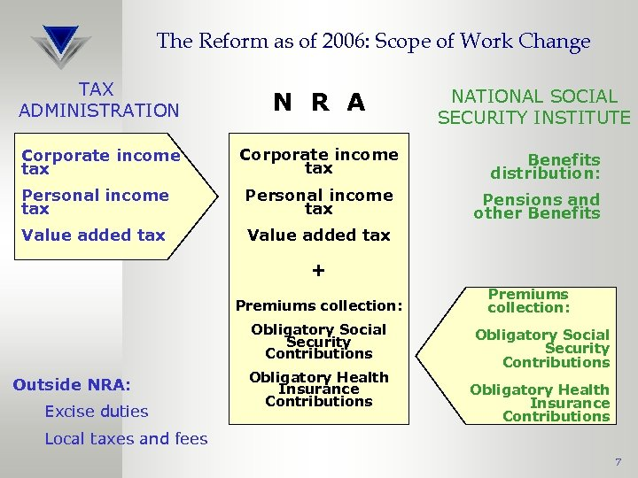 The Reform as of 2006: Scope of Work Change TAX ADMINISTRATION N R A