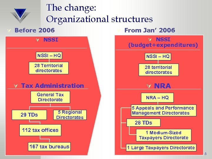 The change: Organizational structures Ú Before 2006 Ú From Jan' 2006 Ú NSSI (budget+expenditures)