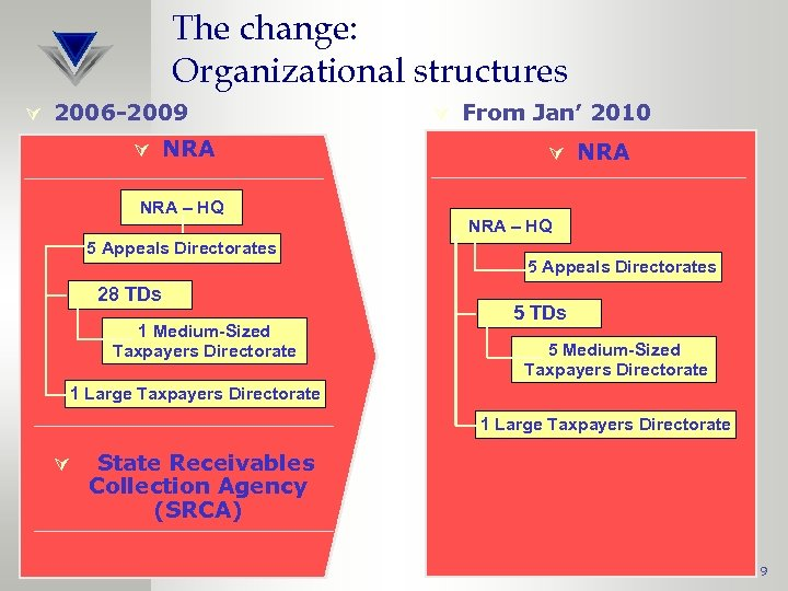 The change: Organizational structures Ú 2006 -2009 Ú NRA – HQ 5 Appeals Directorates